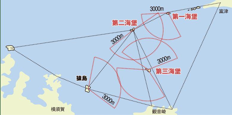 東京湾海堡関係図