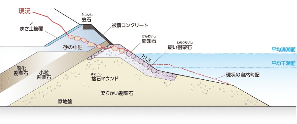 第二海堡護岸部の標準的な断面図