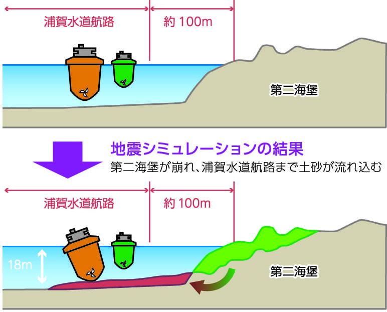 地震による航路への土砂流出