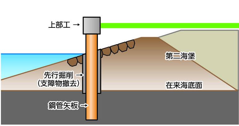 自立式鋼管矢板構造