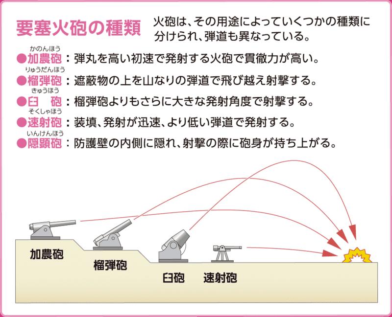 要塞火砲の種類