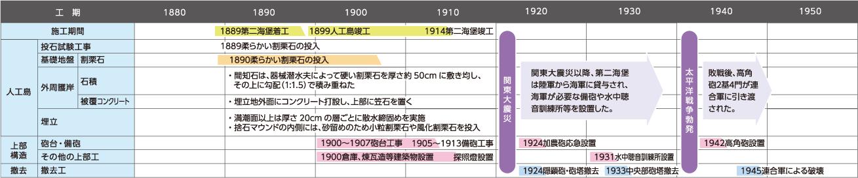 第二海堡の工事工程表